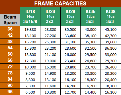 Wireway Husky Frame Capacities